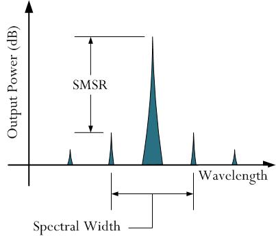 Figure 1: Illustration of SMSR and Spectral Width.