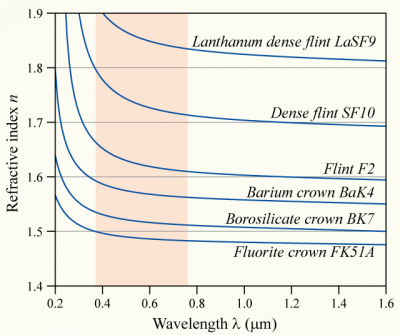 Refractive Index as a Function of Wavelength and Glass Type