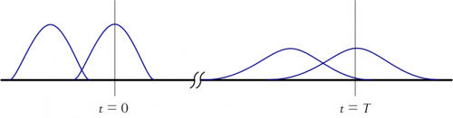 Illustration of Pulse Distortion Down the FIber