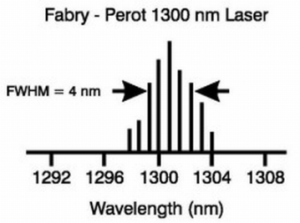 Spectral Characteristic of FP Laser