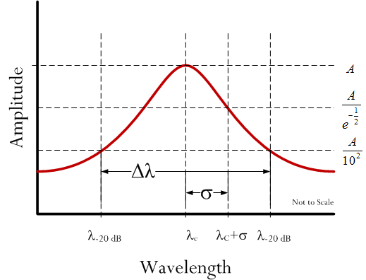 Figure 3: Illustration of Critical Normal Curve Parameters.