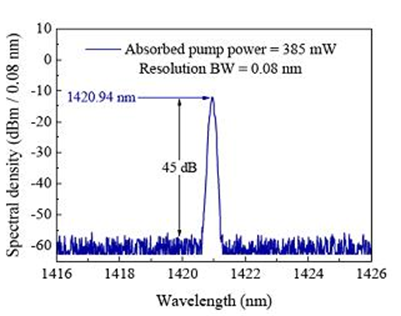 Figure 2: Wavelength Spectrum of an Actual Laser (Source: Gipo).