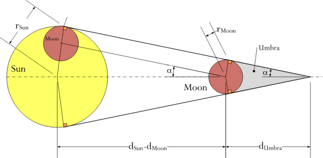 Figure 2: Solar Eclipse Geometry