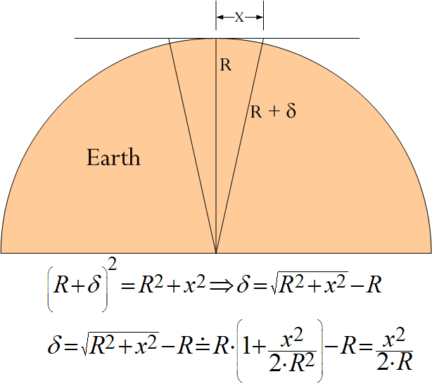 Straight Level And The Curvature Of The Earth Math