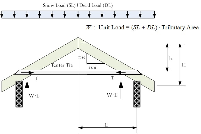 Figure 2: Illustration of Roof with Rafter Tie.