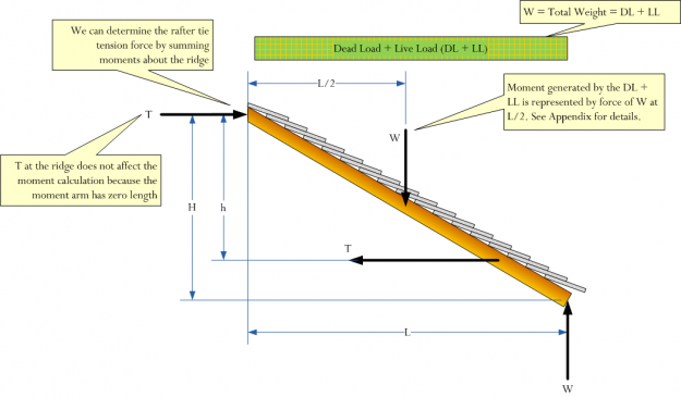 Figure 4: Free Body Diagram of the Rafter.Moments are summed about a point on the ridge of the roof. For details on computing the moment due to the distributed load, see the Appendix at the bottom of this post.