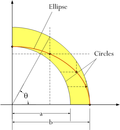 Figure 1: Ellipse Construction Using Compass and Square.