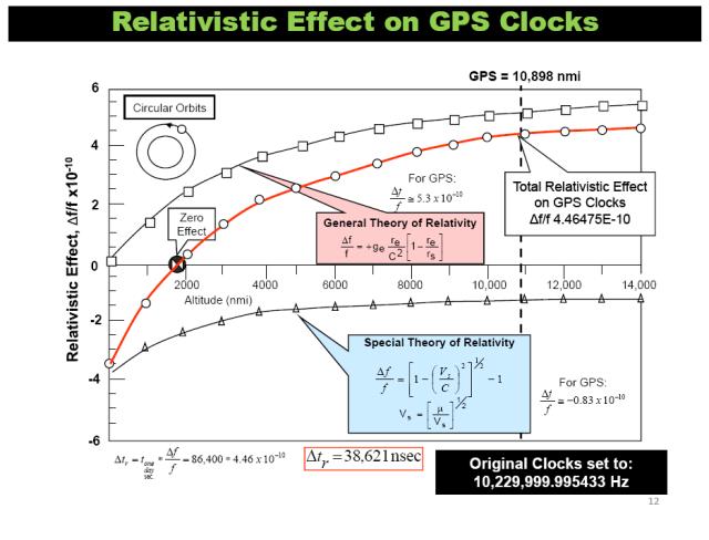 Relativistic Effect on GPS Clocks (Source: H. Fruehauf)