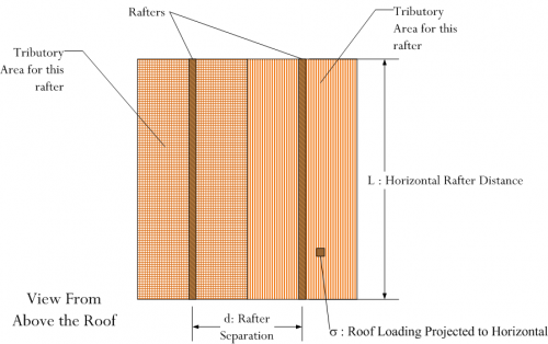 Figure 3: Illustration of a Rafter's Tributory Area.