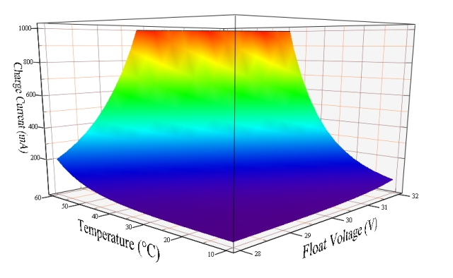 Figure 5: 3D Graphic of Battery Charging Current Versus Float Voltage and Battery Temperature.