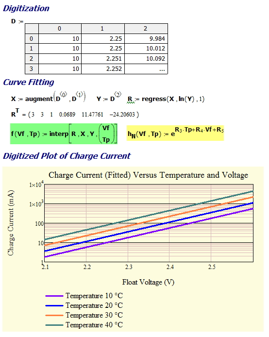 Figure 4: Curve Fit Work in Mathcad.