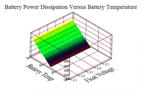 Figure 6: Battery Power Dissipation Versus Battery Temperature.