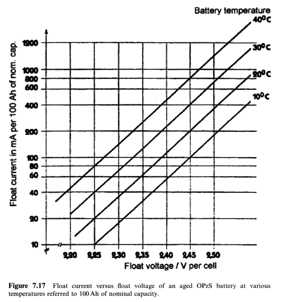 Figure 3: Battery Charging Current Versus Float Voltage and Battery Temperature (Source: Battery Technology Handbook, Kiehne, ISBN 9780824742492).