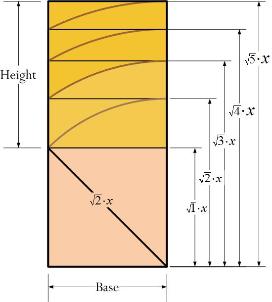 Figure 7: Illustration of the Hambridge progression construction.