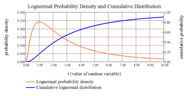 Figure 1: Lognormal Example (Density and Cumulative Distribution).