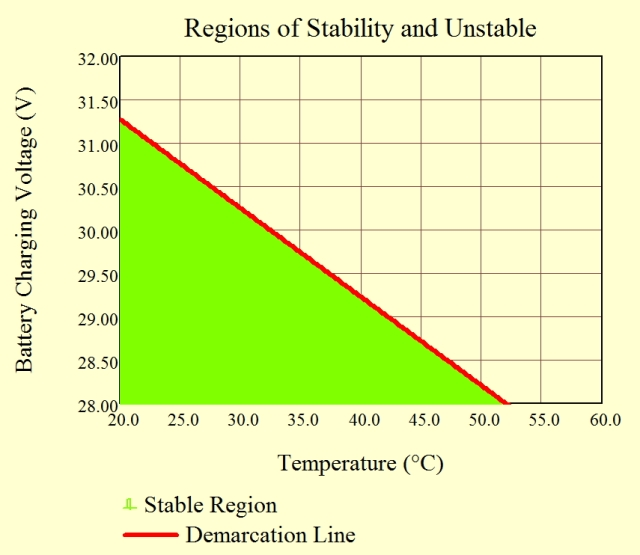 Figure 8: Thermally Stable and Unstable Regions.