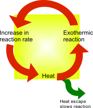 Figure 2: Illustration of Thermal Runaway Process (Source: Wikipedia)