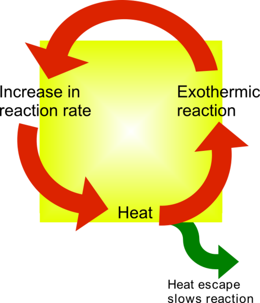 thermal runaway reactions plan paper Incidents in batch reactors involving thermal-runaway chemical reactions of the   paper updates the information from that previously given and now covers the   pharmaceutical industry developed a laboratory scheme (5) for screening new.