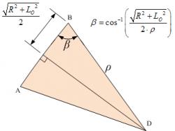 Figure 9: Triangle for Deriving Angle Beta Equation.