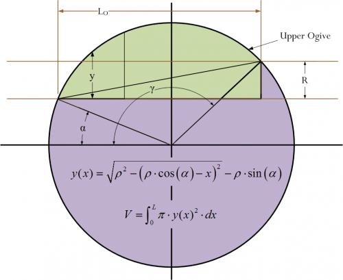 Figure 6: Basic Ogive Variable Definitions.