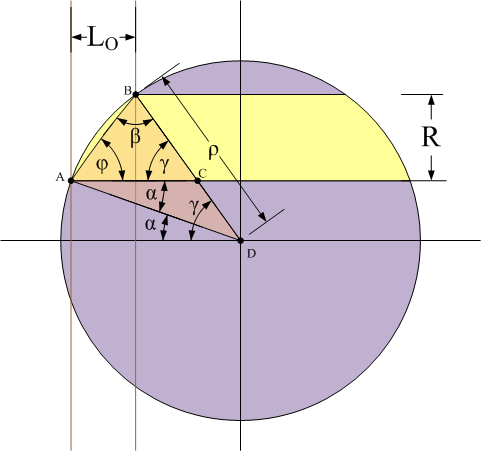 Figure 7: Definitions of Ogive Angles.