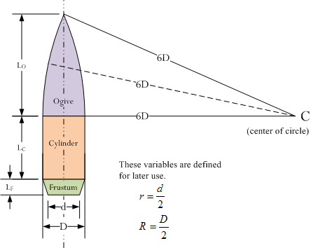 Figure 2: Descriptive Geometry of a Spitzer Bullet (Tangent Ogive with Radius of 6 Diameters).