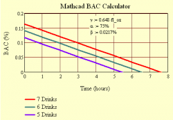 Figure 2: BAC Model in Mathcad.
