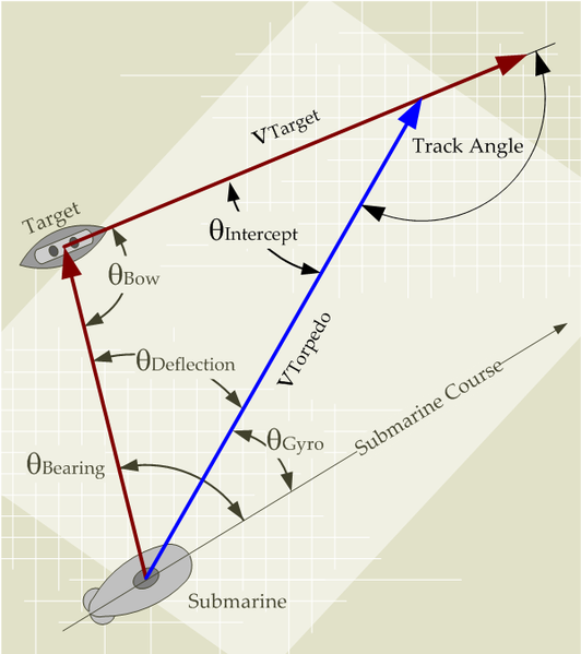 how to work out a bearing using trigonometry
