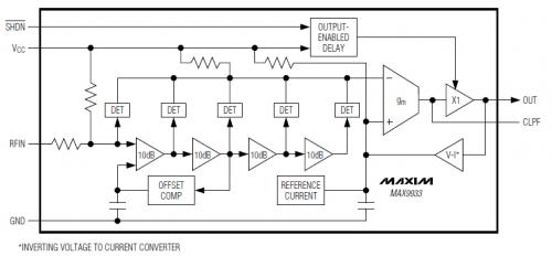 Figure 1: Maxim 9933 Demodulating Log Amp Block Diagram.