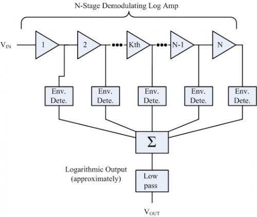 Figure 2: Generic Demodulating Log Amp Block Diagram.