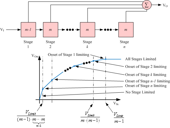 Figure 4: Logarithmic Amplifier As Piecewise-Linear Approximation.