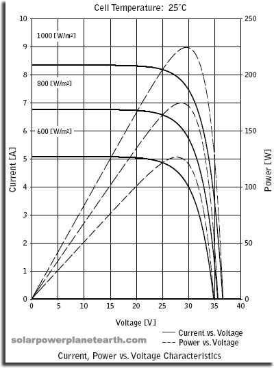 Figure 1: Photovoltaic Current versus Voltage Curves.