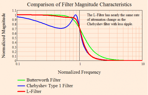 Figure 1:Comparison of L-Filter, Butterworth, and Chebyshev Magnitude Characteristics.