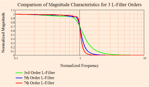 Figure 2: Comparison of L-Filter Magnitude Characteristics for 3rd, 5th, and 7th Orders.