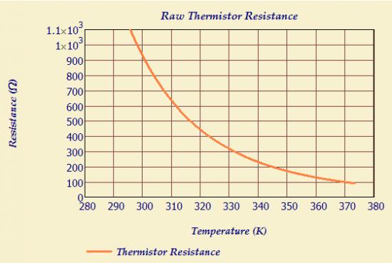 Figure 1: Resistance Versus Temperature for a Murata NCP03XM102 05RL Thermistor.