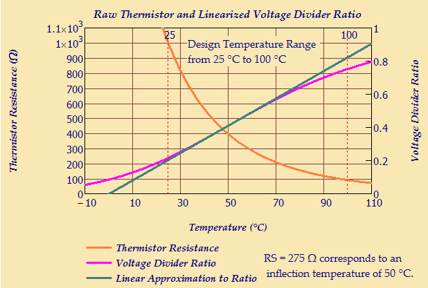 Thermistor Mathematics | Math Encounters Blog
