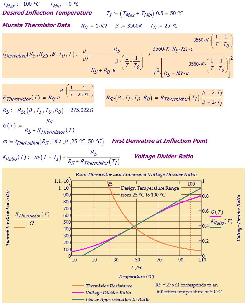 Thermistor Mathematics   Math Encounters Blog