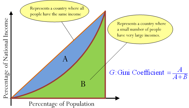 THE GINI COEFFICIENT EPUB