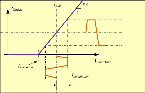Figure 4: Conversion of Drive Current Into Optical Output Power.