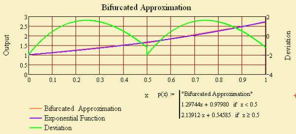 Figure 1: Bifurcated Linear Approximation to the Exponential Function.