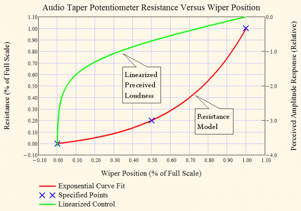 Figure 5: Potentiometer Resistance Model and Linearized Loudness Characteristic.