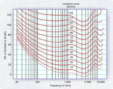 Figure 4: Loudness Level Versus Sound Pressure Level (dB).
