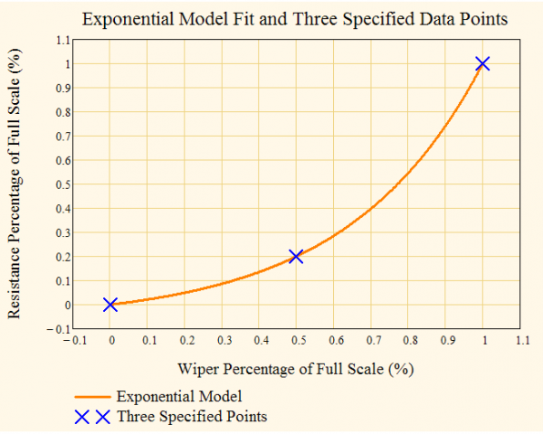 Figure 2: Illustration of the Fitting of an Exponential Function to the Specified Points.