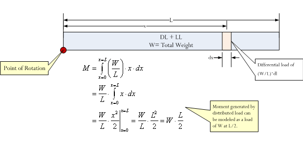 Figure 6: Illustration of Moment Calculation for a Distributed Load.