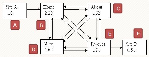 PAGERANK ALGORITHM EXAMPLE PDF