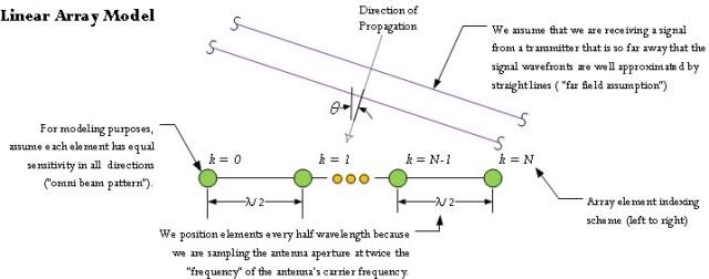 Figure 1: Linear Antenna Model.
