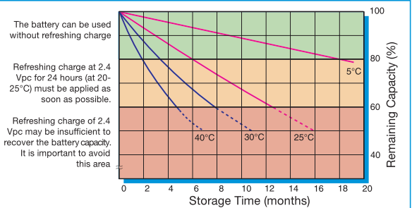 Figure 1: Sealed Lead Acid Battery Self-Discharge Graph.