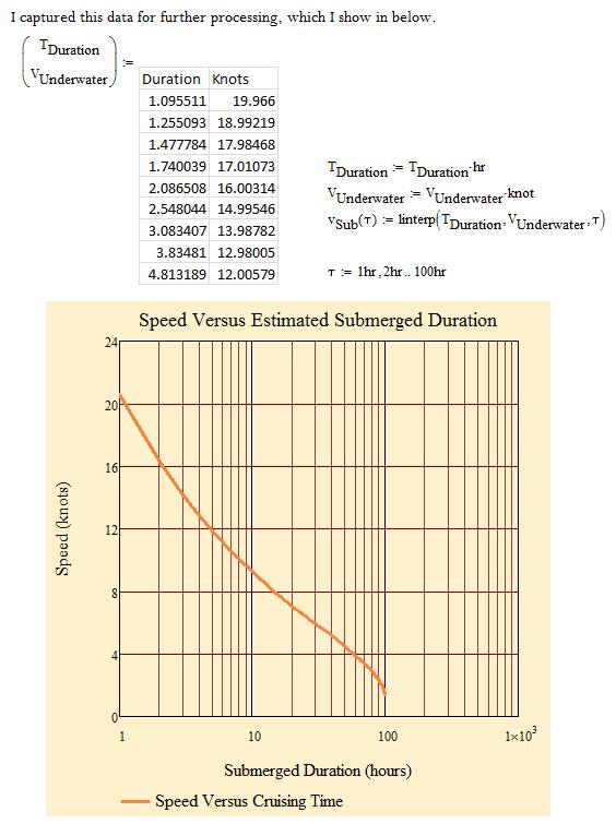 Figure 6: Captured Submarine Data.