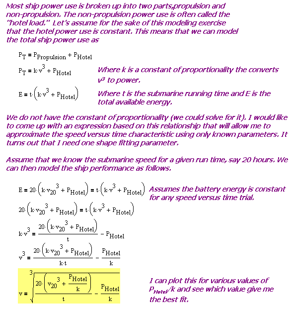 Figure 5: Derivation of Speed Versus Time Model Equation.