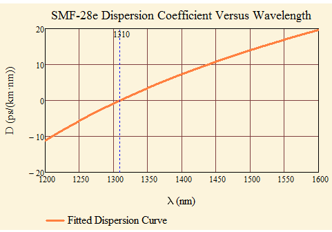 Figure 5: Plot of the Corning Dispersion Formula.